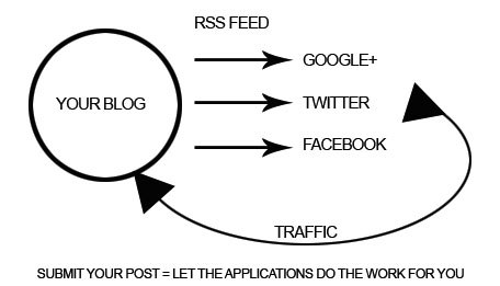 autoposting Social Media Autoposting from your Blog   A Quick Solution