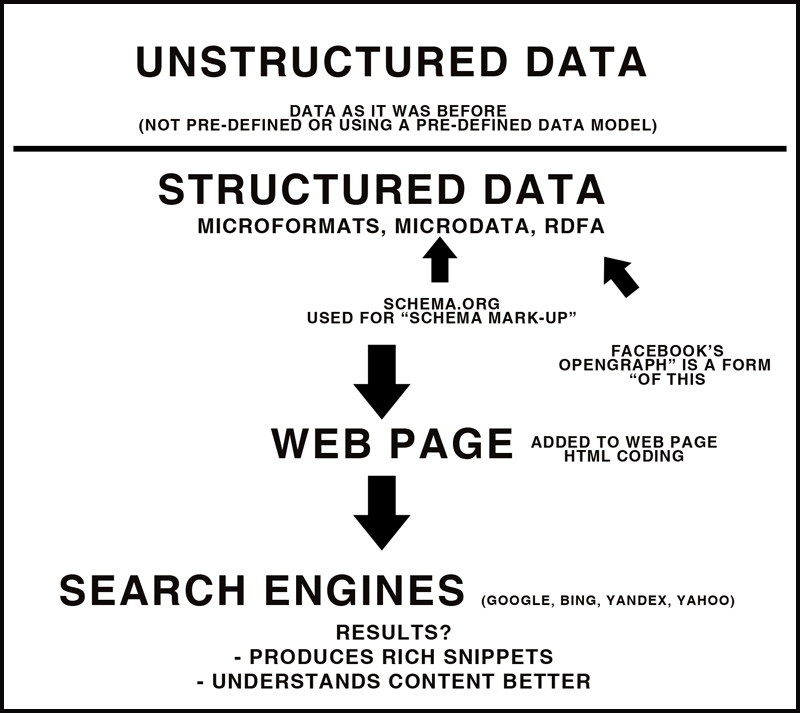 strcutured-data-relatioship-graphic-explained